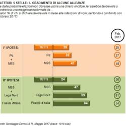 Osservatorio Demos - Focus sull'elettorato del M5S