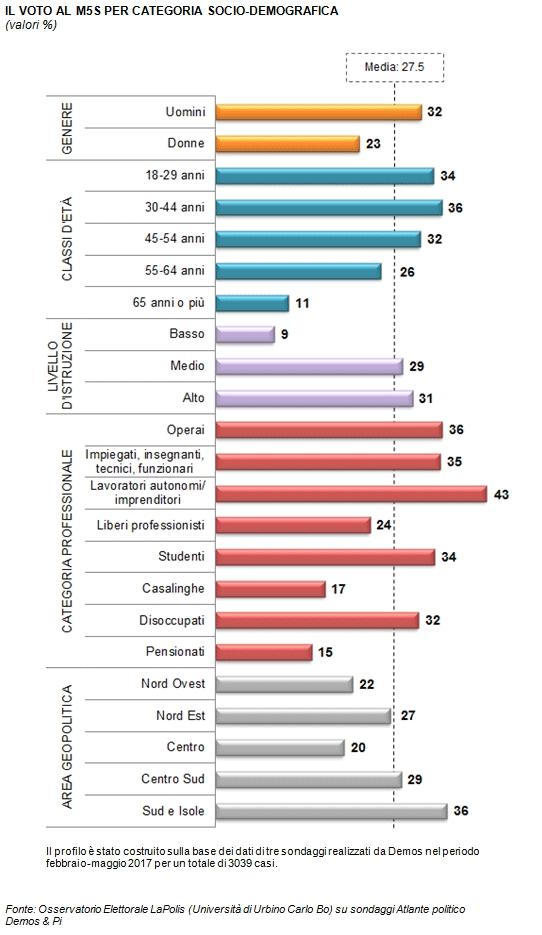 Osservatorio Demos - Focus sull'elettorato del M5S analisi demografica