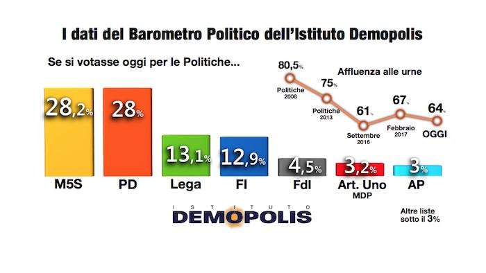 sondaggio demopolis intenzioni di voto