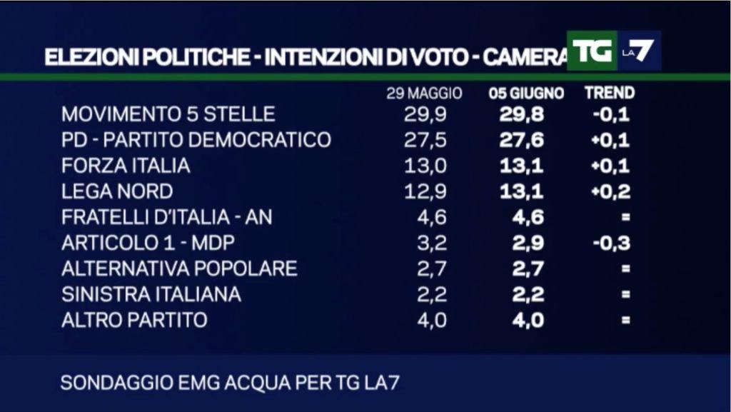 Elezioni Politiche – Sondaggio EMG: Situazione stabile, M5S sempre al comando intenzioni di voto