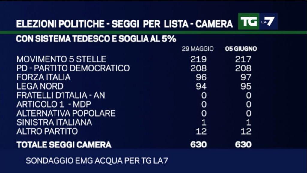Elezioni Politiche – Sondaggio EMG: Situazione stabile, M5S sempre al comando seggi