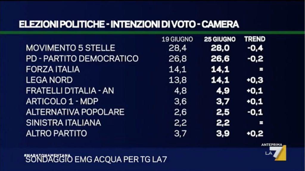 sondaggio emg 25 giugno intenzioni di voto