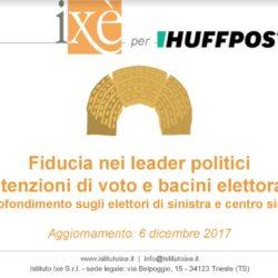 Elezioni Politiche - Sondaggio Ixè: centrodestra senza rivali mentre continua il calo del PD e della Lega Nord, Gentiloni il leader politico più apprezzato