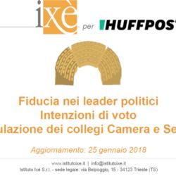 Elezioni Politiche - Sondaggio Ixè: in calo sia il PD che Liberi e Uguali, torna a crescere la Lega Nord. Gentiloni e Bonino i leader più apprezzati