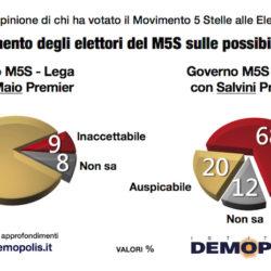 Sondaggio Demopolis: gli orientamenti sul nuovo Governo degli elettori di Movimento 5 Stelle e Lega