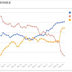 Media mensile e media mobile settimanale dei sondaggi – Aggiornamento all'8 Aprile