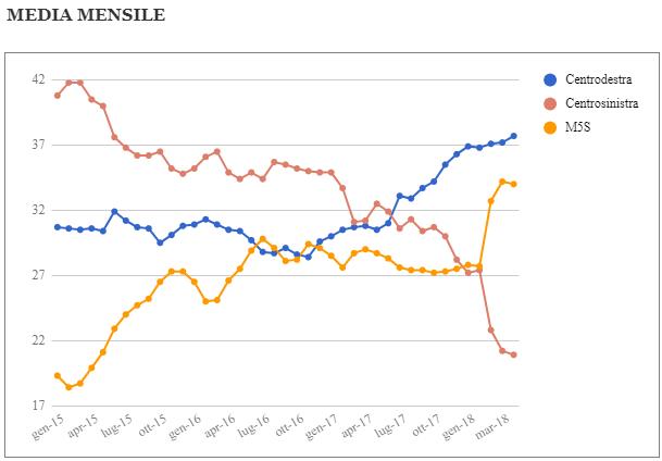 Media mensile e media mobile settimanale dei sondaggi – Aggiornamento al 14 Aprile