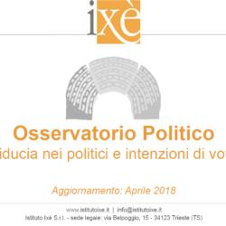 Elezioni Politiche - Sondaggio Ixè: M5S e Lega sugli scudi, PD al minimo storico (16,6%). Buoni risultati per la sinistra (LeU e Potere al Popolo)