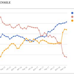 Media mensile e media mobile settimanale dei sondaggi – Aggiornamento al 21 Aprile