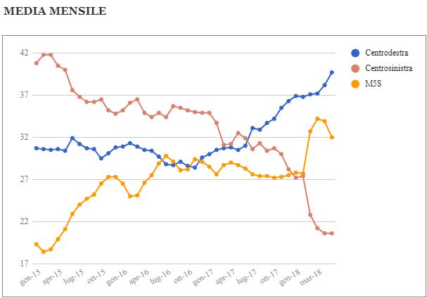 Media mensile e media mobile settimanale dei sondaggi – Aggiornamento al 25 Maggio