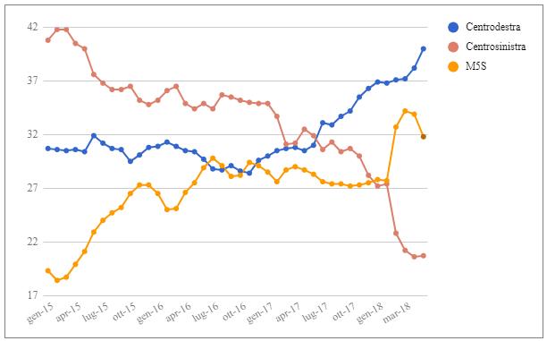 Media mensile e media mobile settimanale dei sondaggi – Aggiornamento del 1 Giugno