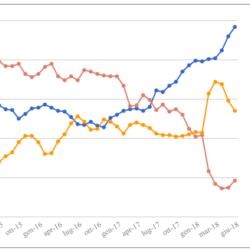 Media mensile e media mobile settimanale dei sondaggi – Aggiornamento del 15 Giugno