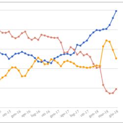 Media mensile e media mobile settimanale dei sondaggi – Ultimo (?) aggiornamento prima della pausa estiva