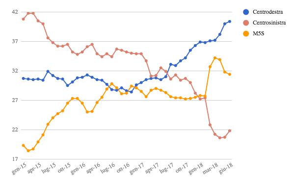 Media mensile e media mobile settimanale dei sondaggi – Aggiornamento dell'8 Giugno