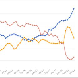 Media mensile e media mobile settimanale dei sondaggi – Aggiornamento di fine Giugno