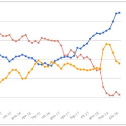 Media mensile e media mobile settimanale dei sondaggi – Ultimo aggiornamento prima della pausa estiva (20 Luglio)