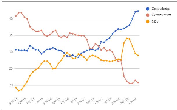 da aggiornare - Media mensile e media mobile settimanale dei sondaggi – Ultimo aggiornamento prima della pausa estiva (20 Luglio)