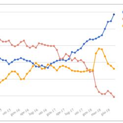 Media mensile e media mobile settimanale dei sondaggi – Primo aggiornamento dopo la pausa estiva - 8 Settembre