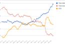 Media mensile e media mobile settimanale dei sondaggi – Aggiornamento al 14 Settembre