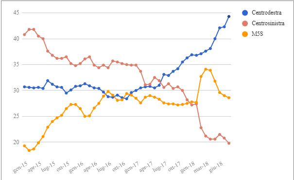 Media mensile e media mobile settimanale dei sondaggi - Aggiornamento al 28 Settembre