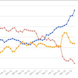 Media mensile e media mobile settimanale dei sondaggi - Aggiornamento al 21 Settembre