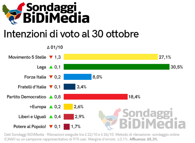 Sondaggio Bidimedia (30 Ottobre): crollo M5S, tiene la Lega, rimonta il Pd. Maggioranza in difficoltà?