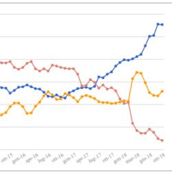Le medie di tutti i sondaggi - Aggiornamento al 5 Ottobre: si arresta la crescita del centrodestra, bene il M5S. In calo il PD.