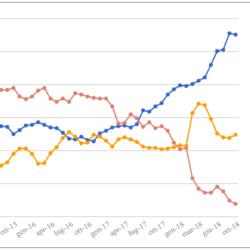 Le medie di tutti i sondaggi - Aggiornamento al 12 Ottobre: si intravedono i primi cali per M5S e Lega, ma non nelle medie