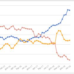 Le medie di tutti i sondaggi - 19 Ottobre: si arresta la crescita del Governo