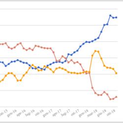 Le medie di tutti i sondaggi - 16 Novembre: continua il calo del Governo, per la prima volta da Settembre sotto il 59%