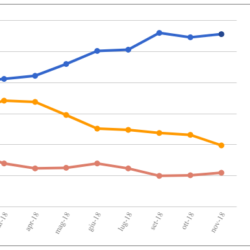 Le medie di tutti i sondaggi - 30 Novembre: continua il travaso dal M5S alla Lega