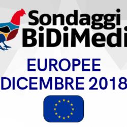 Sondaggio BIDIMEDIA - Elezioni Europee: Lega dominante, sprofonda il M5S. Sia +Eu che Coalizione Civica passano la soglia del 4%!