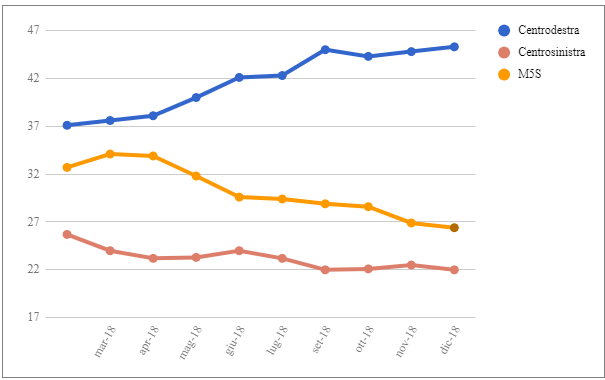 Le medie di tutti i sondaggi - 7 Dicembre: governo al 58,5%, continua il calo del M5S