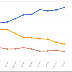 Le medie di tutti i sondaggi - 14 Dicembre: M5S in netto calo, ma il Governo torna a crescere