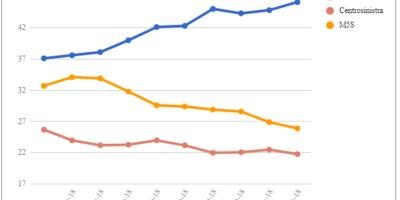 Le medie di tutti i sondaggi – 14 Dicembre: M5S in netto calo, ma il Governo torna a crescere