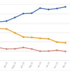 Le medie di tutti i sondaggi - 28 Dicembre: gli ultimi sondaggi dell'anno fanno risalire (di poco) M5S e Centrosinistra