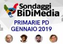 Sondaggio Bidimedia – Primarie PD: Zingaretti scende sotto al 50%, cresce Martina, Giachetti sempre terzo.