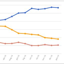 Le medie di tutti i sondaggi - 11 Gennaio: il nuovo anno inizia con un calo per il Governo