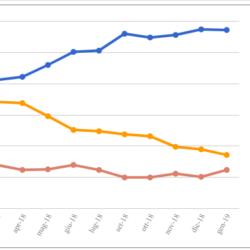 Le medie di tutti i sondaggi - 25 Gennaio: il Governo retrocede ai valori di Luglio, ora è al 57,5%