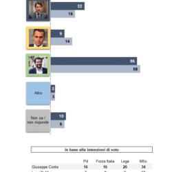 Atlante Politico Demos: Lega sempre più forte e M5S in calo. Il PD recupera 2 punti in 3 mesi