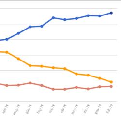 Le medie di tutti i sondaggi - 8 Febbraio: l'immobilità regna sovrana, tranne che per il M5S dissanguato dalla Lega