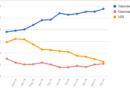 Le medie di tutti i sondaggi – 15 Febbraio: il Centrosinistra tenta il sorpasso sul M5S