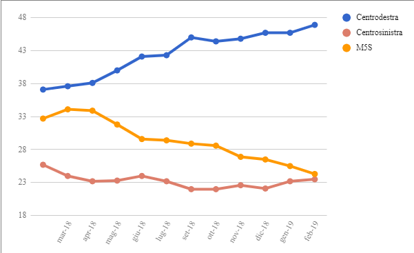 Le medie di tutti i sondaggi - 15 Febbraio: il Centrosinistra tenta il sorpasso sul M5S
