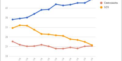 Le medie di tutti i sondaggi – 22 Febbraio: il Centrosinistra a -0,4 punti dal M5S