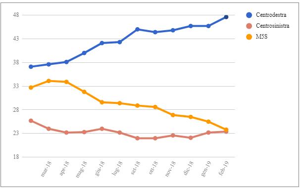 Le medie di tutti i sondaggi - 22 Febbraio: il Centrosinistra a -0,4 punti dal M5S