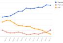 Le medie di tutti i sondaggi – 22 Marzo: domina il Centrodestra, il Centrosinistra supera il M5S di oltre 3 punti