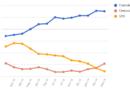 Le medie di tutti i sondaggi – 15 Marzo: domina il Centrodestra, il Centrosinistra supera il M5S di 3 punti