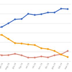 Le medie di tutti i sondaggi - 15 Marzo: domina il Centrodestra, il Centrosinistra supera il M5S di 3 punti