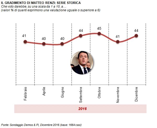 Sondaggio Demos: dopo le dimissioni, cresce la fiducia in Renzi