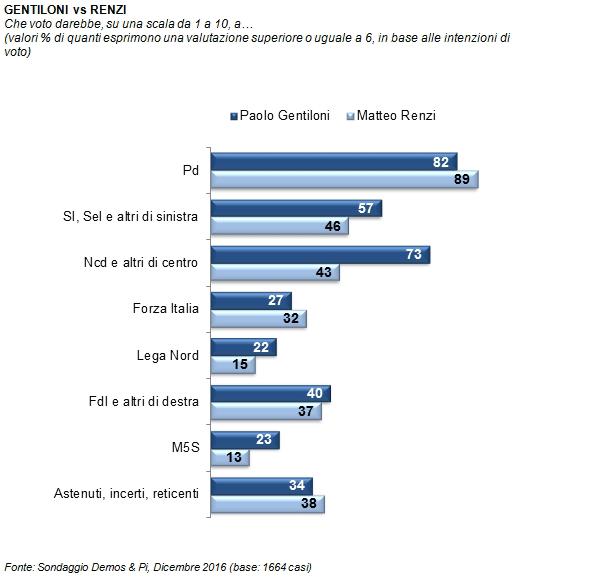 Osservatorio Demos: Renzi più amato nel PD, Gentiloni dal NCD-Centro e SI width=